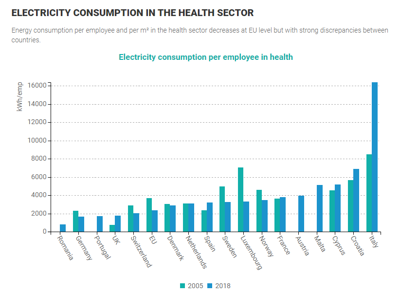 Electricity consumption in the health sector